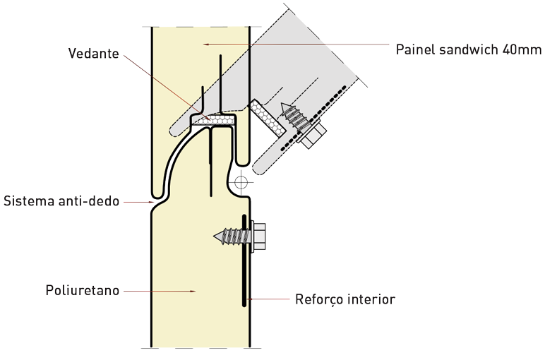 características painel
