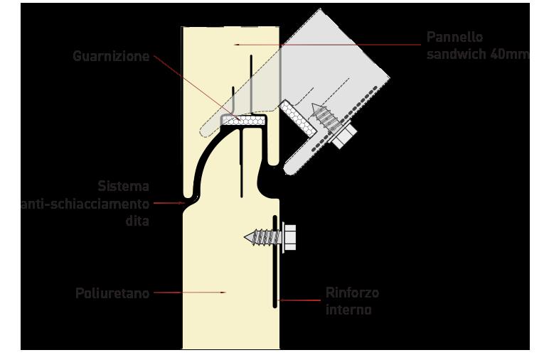 caratteristiche porte sezionali